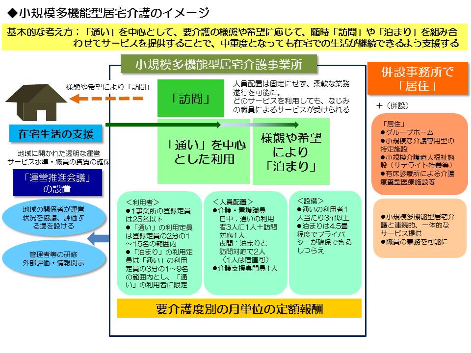 小規模多機能型居宅介護イメージ図